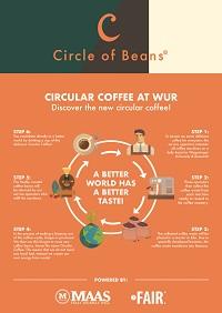 économie circulaire café