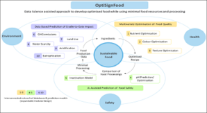 OptiSignFood